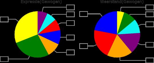 Profile Dynamics Expressie Weerstand Diagram