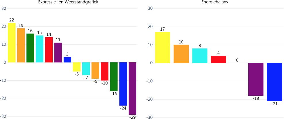 Profile Dynamics Expressie_Weerstand Energiebalans Tabel